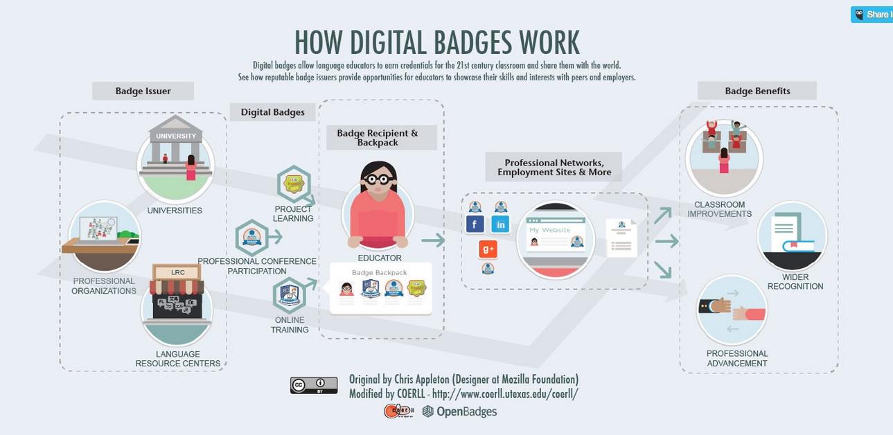 retapedia / Digital Badges